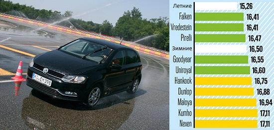 Тест драйв шин: Боковая устойчивость на мокром асфальте Kumho Solus HA31, Pirelli Cinturato All Season, Uniroyal AllSeason Expert, Vredestein Quatrac Lite 185/60 R15 Авто Билд 2014