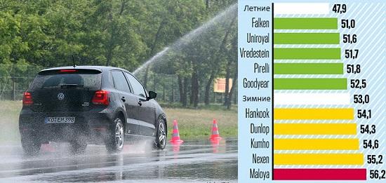 Обзор автошин: Торможение на мокром асфальте Kumho Solus HA31, Pirelli Cinturato All Season, Uniroyal AllSeason Expert, Vredestein Quatrac Lite 185/60 R15 Авто Билд 2014
