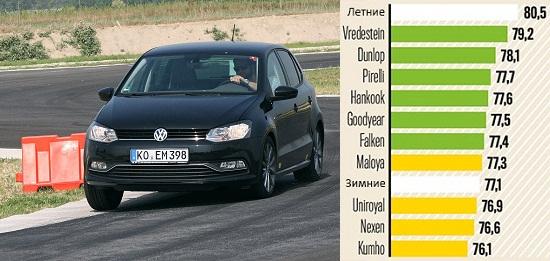 Сравнительный тест покрышек: Управляемость на сухом покрытии Kumho Solus HA31, Pirelli Cinturato All Season, Uniroyal AllSeason Expert, Vredestein Quatrac Lite 185/60 R15 Авто Билд 2014