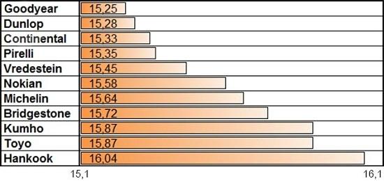 Тесты покрышки: Боковая устойчивость на мокром асфальте Bridgestone Blizzak LM-32, Continental ContiWinterContact TS 850, Dunlop SP Winter Sport 4D 205/55 R16 Auto Zeitung 2014