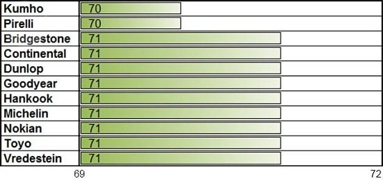 Сравнение резины: Шумность Goodyear UltraGrip 9, Hankook Winter I*Cept RS W442, Kumho I Zen KW23, Michelin Alpin A4 205/55 R16