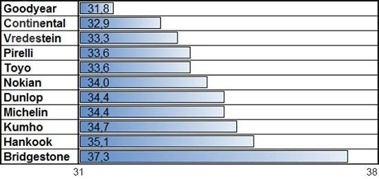Сравнительные характеристики резины: Торможение на снегу Bridgestone Blizzak LM-32, Continental ContiWinterContact TS 850, Dunlop SP Winter Sport 4D 205/55 R16 Auto Zeitung 2014