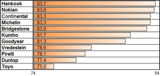 Испытание шины: Устойчивость к продольному аквапланированию Bridgestone Blizzak LM-32, Continental ContiWinterContact TS 850, Dunlop SP Winter Sport 4D 205/55 R16 Auto Zeitung 2014