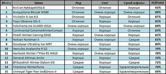 Тест драйв автошин: Итоговая таблица Bridgestone Blizzak LM-32, Continental ContiWinterContact TS 850, Dunlop SP Winter Sport 4D 265/70 R17
