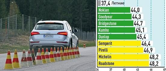 Тесты автошин для внедорожников: Тормозной путь на сухом асфальте Bridgestone Blizzak LM-80 Evo, Dunlop SP Winter Sport 4D, Goodyear UltraGrip SUV, Kumho I Zen RV KC15 235/65/17 Auto Bild Allrad 2014