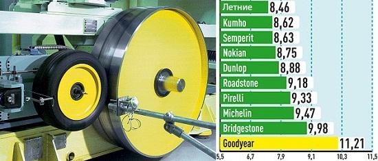 Сравнительные характеристики покрышек для внедорожников: Экономичность Bridgestone Blizzak LM-80 Evo, Dunlop SP Winter Sport 4D, Goodyear UltraGrip SUV, Kumho I Zen RV KC15 235/65/17 Auto Bild Allrad 2014