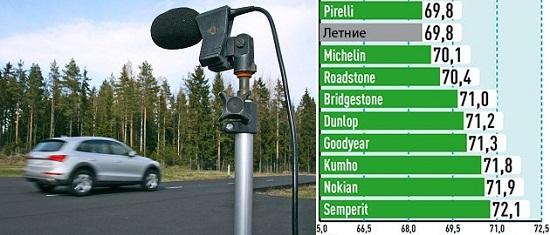 Сравнительный тест шин для внедорожников: Уровень комфорта Michelin Latitude Alpin LA2, Nokian WR SUV 3, Pirelli Scorpion Winter, Roadstone Winguard SUV, Semperit Speed Grip 2 235/65 R17 Auto Bild Allrad 2014