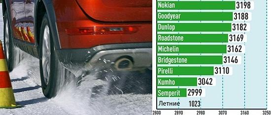 Тестирование шины для внедорожников: Тяговое усилие на снегу Michelin Latitude Alpin LA2, Nokian WR SUV 3, Pirelli Scorpion Winter, Roadstone Winguard SUV, Semperit Speed Grip 2 235/65 R17 Auto Bild Allrad 2014