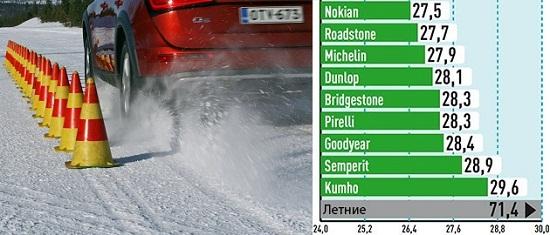 Обзор покрышек для внедорожников: Торможение на снежной дороге Michelin Latitude Alpin LA2, Nokian WR SUV 3, Pirelli Scorpion Winter, Roadstone Winguard SUV, Semperit Speed Grip 2 235/65 R17 Auto Bild Allrad 2014