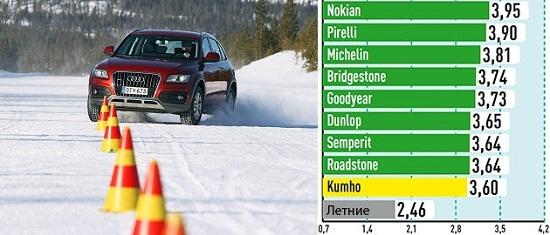 Сравнительные характеристики покрышки для внедорожников: Слалом на снегу Bridgestone Blizzak LM-80 Evo, Dunlop SP Winter Sport 4D, Goodyear UltraGrip SUV, Kumho I Zen RV KC15 235/65/17 Auto Bild Allrad 2014