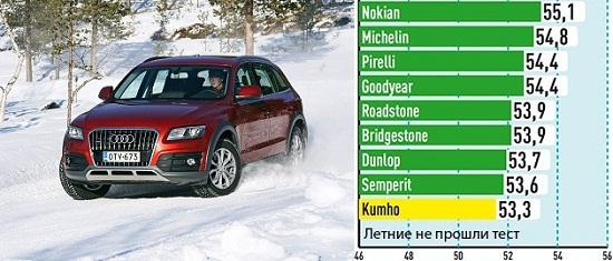 Испытание резины для внедорожников: Управление на снегу Bridgestone Blizzak LM-80 Evo, Dunlop SP Winter Sport 4D, Goodyear UltraGrip SUV, Kumho I Zen RV KC15 235/65/17 Auto Bild Allrad 2014