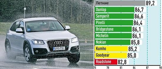 Сравнение покрышки для внедорожников: Управляемость на мокром покрытии Michelin Latitude Alpin LA2, Nokian WR SUV 3, Pirelli Scorpion Winter, Roadstone Winguard SUV, Semperit Speed Grip 2 235/65 R17 Auto Bild Allrad 2014