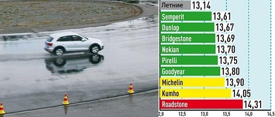 Характеристики шины для внедорожников: Боковая устойчивость на мокром асфальте Michelin Latitude Alpin LA2, Nokian WR SUV 3, Pirelli Scorpion Winter, Roadstone Winguard SUV, Semperit Speed Grip 2 235/65 R17 Auto Bild Allrad 2014