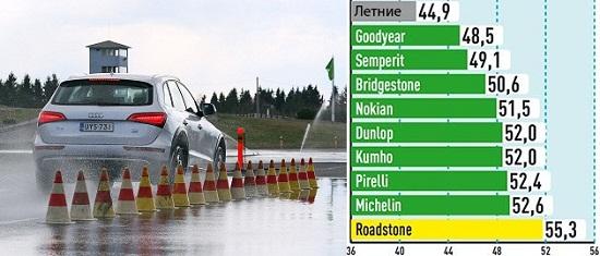 Тест шин для внедорожников: Торможение на мокром асфальте Bridgestone Blizzak LM-80 Evo, Dunlop SP Winter Sport 4D, Goodyear UltraGrip SUV, Kumho I Zen RV KC15 235/65/17 Auto Bild Allrad 2014