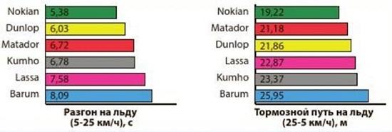 Тест покрышек: Результаты тестов на льду Barum Polaris 3, Dunlop SP Winter Sport 3D, Kumho I Zen RV KC15 235/65 R17 Auto Bild Беларусь 2014
