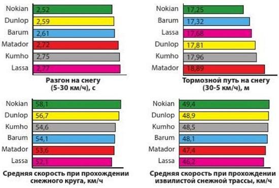 Обзор автошин: Результаты тестов на снегу Lassa Competus Winter, Matador MP-92 Sibir Snow, Nokian WR SUV 3 235/65/17 Авто Билд 2014