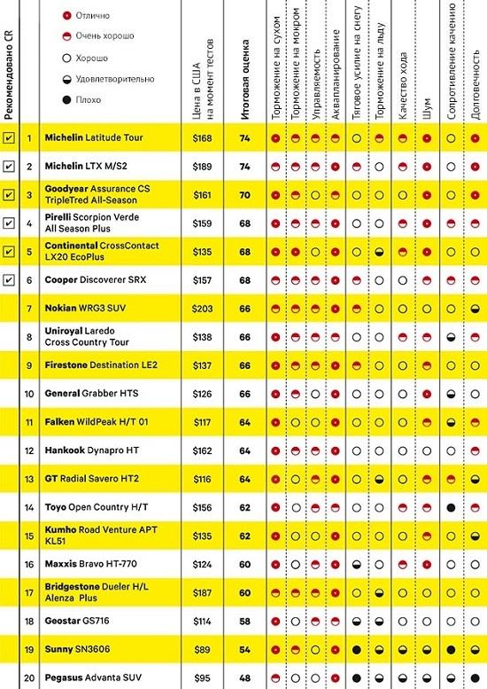 Сравнительный тест шин для бездорожья: Сопротивление качению BFGoodrich Rugged Terrain T/A, Continental ContiCrossContact LX20, Continental ExtremeWinterContact, Toyo Open Country H/T 265/70 R17 Consumer Reports 2014