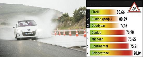 Характеристики колеса для летней погоды: Продольное аквапланирование Goodyear EfficientGrip Performance, Michelin Energy Saver Plus, Pirelli Cinturato P1 Verde 205/55/16 L'Argus 2014