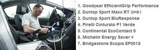 Обзор покрышек для летнего сезона: Сопротивление качению Goodyear EfficientGrip Performance, Michelin Energy Saver Plus, Pirelli Cinturato P1 Verde 205/55/16 L'Argus 2014