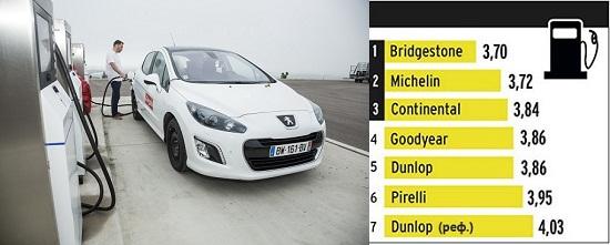 Характеристики шины для лета: Расход топлива Bridgestone Ecopia EP001S, Continental ContiEcoContact 5, Dunlop Sport BluResponse 205/55 R16 L'Argus 2014