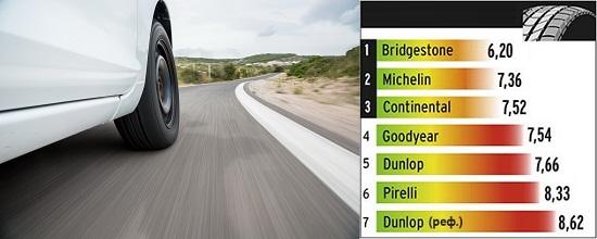 Тестирование шины для легковых авто: Сопротивление качению Goodyear EfficientGrip Performance, Michelin Energy Saver Plus, Pirelli Cinturato P1 Verde 205/55/16 L'Argus 2014