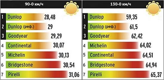 Сравнительный тест резины для летнего сезона: Торможение на сухом асфальте Goodyear EfficientGrip Performance, Michelin Energy Saver Plus, Pirelli Cinturato P1 Verde 205/55/16 L'Argus 2014