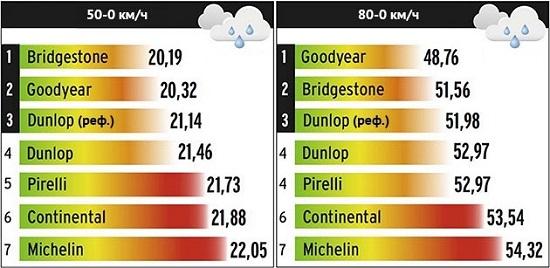Испытание резины для лета: Торможение на мокром асфальте Goodyear EfficientGrip Performance, Michelin Energy Saver Plus, Pirelli Cinturato P1 Verde 205/55/16 L'Argus 2014