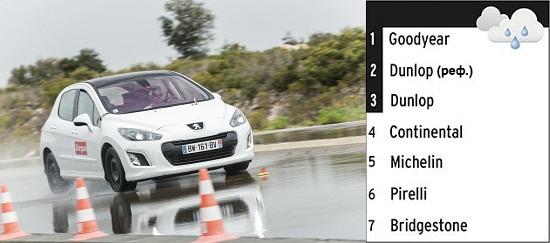 Сравнение покрышки для летнего сезона: Управляемость на мокром асфальте Bridgestone Ecopia EP001S, Continental ContiEcoContact 5, Dunlop Sport BluResponse 205/55 R16 L'Argus 2014