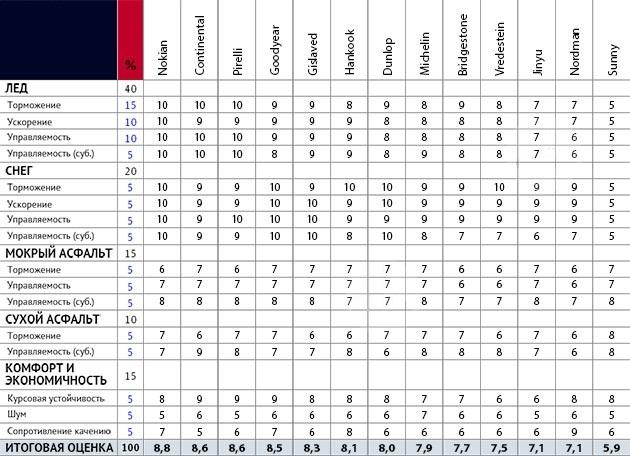 Сравнение покрышек: Итоговая таблица для шипованных шин Kumho I Zen KW31, Michelin X-Ice North 3, Michelin X-Ice XI3, Nokian Hakkapeliitta 8 205/55/16 Test World 2014