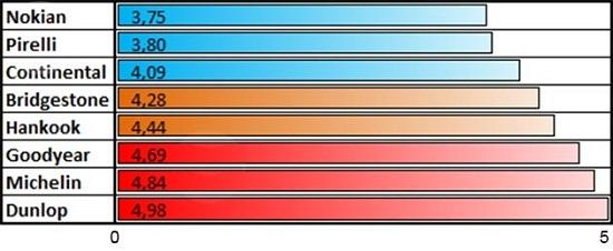 Тестирование покрышки: Разгон на льду Bridgestone Blizzak Spike-01, Continental ContiIceContact, Dunlop Ice Touch, Goodyear UltraGrip Ice Arctic, Hankook Winter I*Pike RS W419 205/55/16