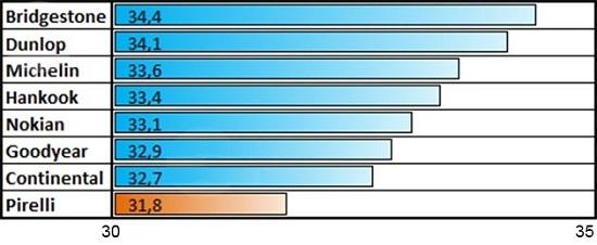 Сравнение шины: Устойчивость к слэшпленингу Michelin X-Ice North 3, Nokian Hakkapeliitta 8, Pirelli Winter Ice Zero 205/55/16 Tuulilasi 2014