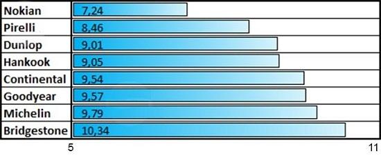 Характеристики покрышек: Сопротивление качению Michelin X-Ice North 3, Nokian Hakkapeliitta 8, Pirelli Winter Ice Zero 205/55/16 Tuulilasi 2014