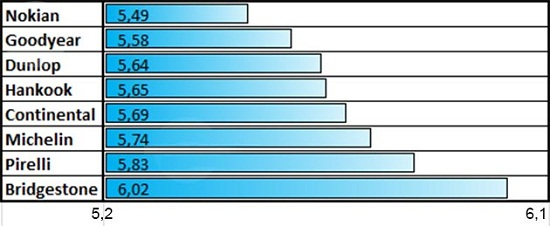 Сравнение шин: Расход топлива Bridgestone Blizzak Spike-01, Continental ContiIceContact, Dunlop Ice Touch, Goodyear UltraGrip Ice Arctic, Hankook Winter I*Pike RS W419 205/55/16