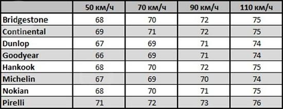 Характеристики резины: Шум Michelin X-Ice North 3, Nokian Hakkapeliitta 8, Pirelli Winter Ice Zero 205/55/16 Tuulilasi 2014