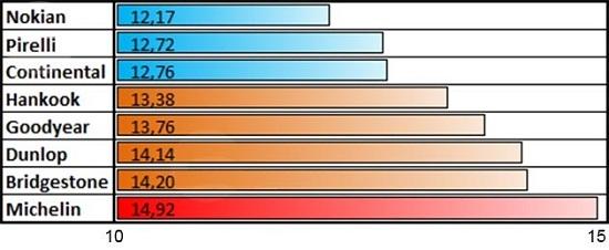 Сравнительные характеристики шины: Торможение на льду Bridgestone Blizzak Spike-01, Continental ContiIceContact, Dunlop Ice Touch, Goodyear UltraGrip Ice Arctic, Hankook Winter I*Pike RS W419 205/55/16