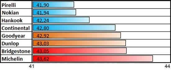 Испытание автошин: Управляемость на снежной дороге Bridgestone Blizzak Spike-01, Continental ContiIceContact, Dunlop Ice Touch, Goodyear UltraGrip Ice Arctic, Hankook Winter I*Pike RS W419 205/55/16
