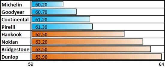 Тест драйв резины: Торможение на мокром асфальте Michelin X-Ice North 3, Nokian Hakkapeliitta 8, Pirelli Winter Ice Zero 205/55/16 Tuulilasi 2014