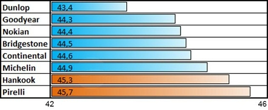 Тестирование покрышек: Управляемость на мокрой поверхности Michelin X-Ice North 3, Nokian Hakkapeliitta 8, Pirelli Winter Ice Zero 205/55/16 Tuulilasi 2014