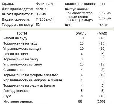 Обзор шины: Nokian Hakkapeliitta 8 205/55/16 Tuulilasi 2014