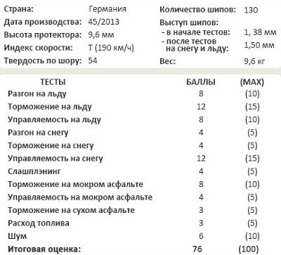 Характеристики покрышки: Continental ContiIceContact 205/55 R16 Tuulilasi 2014
