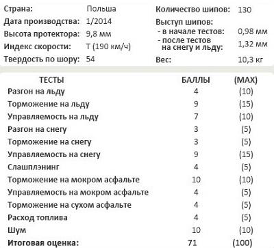 Сравнительные характеристики шин: Goodyear UltraGrip Ice Arctic 205/55 R16 Tuulilasi 2014