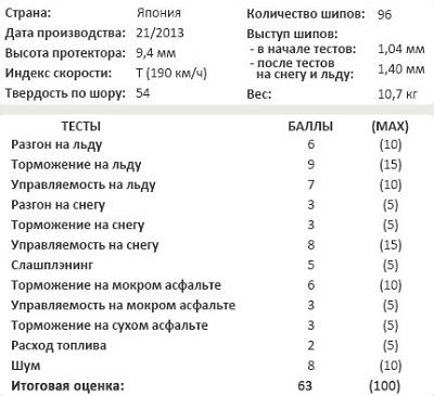 Сравнение резины: Bridgestone Blizzak Spike-01 205/55 R16 Tuulilasi 2014