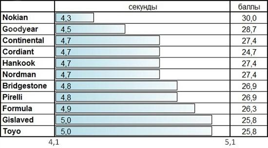 Обзор покрышек: Таблица экспертных оценок Formula Ice, Gislaved Nord Frost 100, Goodyear UltraGrip Ice Arctic, Toyo Observe G3-Ice 215/65/16 За рулем 2014