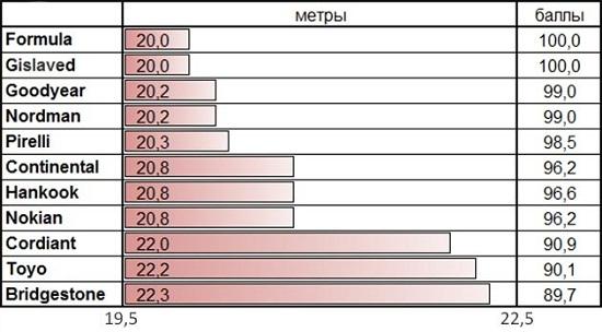 Сравнительный тест резины: Тормозной путь на сухом асфальте Bridgestone Blizzak Spike-01, Continental Conti4x4IceContact, Cordiant Snow Cross 215/65 R16 За рулем 2014