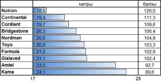 Тест колеса: Тормозной путь на льду Amtel NordMaster ST, Bridgestone Blizzak Spike-01, Continental ContiIceContact, Cordiant Snow Cross 175/65 R14 За рулем 2014