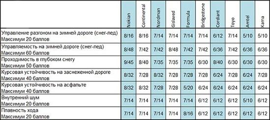 Тест драйв покрышки: Таблица экспертных оценок Gislaved Nord Frost 100, Nokian Hakkapeliitta 8, Nokian Nordman 5, Toyo Observe G3-Ice, Кама Евро 519 175/65 R14 За рулем 2014