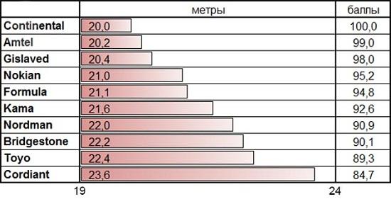 Тестирование автошин: Тормозной путь на мокром асфальте Gislaved Nord Frost 100, Nokian Hakkapeliitta 8, Nokian Nordman 5, Toyo Observe G3-Ice, Кама Евро 519 175/65 R14 За рулем 2014