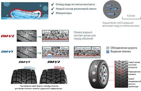 Испытание автошин: Технические особенности Bridgestone Blizzak DM-V2 За рулем 2014