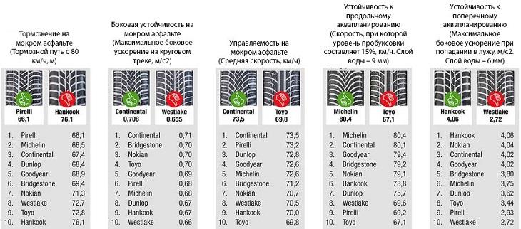 Тестирование резины: Результаты тестов на мокром асфальте Continental ContiWinterContact TS 850, Dunlop SP Winter Sport 4D, Goodyear UltraGrip 9, Michelin Alpin 5 205/55 R16 Auto Motor und Sport 2014