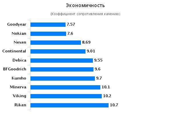 Сравнительный тест автошин для летней погоды: Экономичность Goodyear EfficientGrip Performance, Kumho Solus HS51, Nexen Nblue HD Plus, Nokian Hakka Blue 195/65 R15 Автоцентр 2015